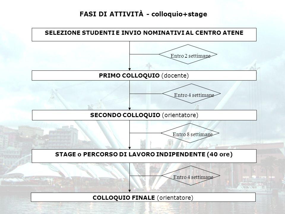 FASI DI ATTIVITÀ - colloquio+stage