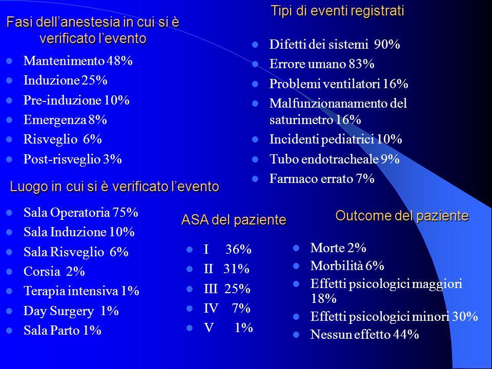 Tipi di eventi registrati