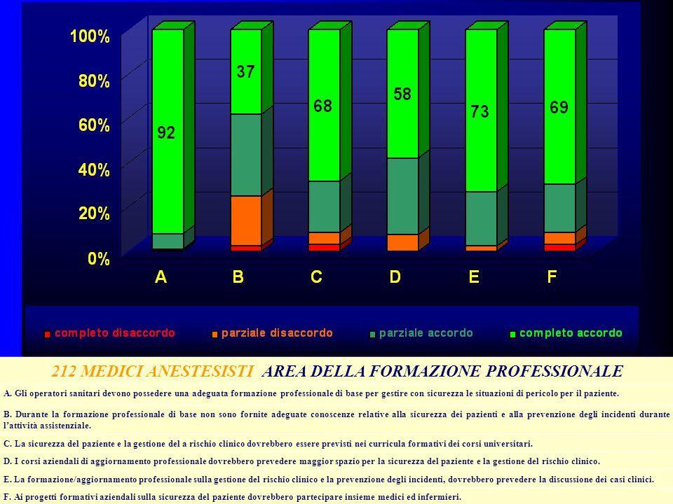 212 MEDICI ANESTESISTI AREA DELLA FORMAZIONE PROFESSIONALE