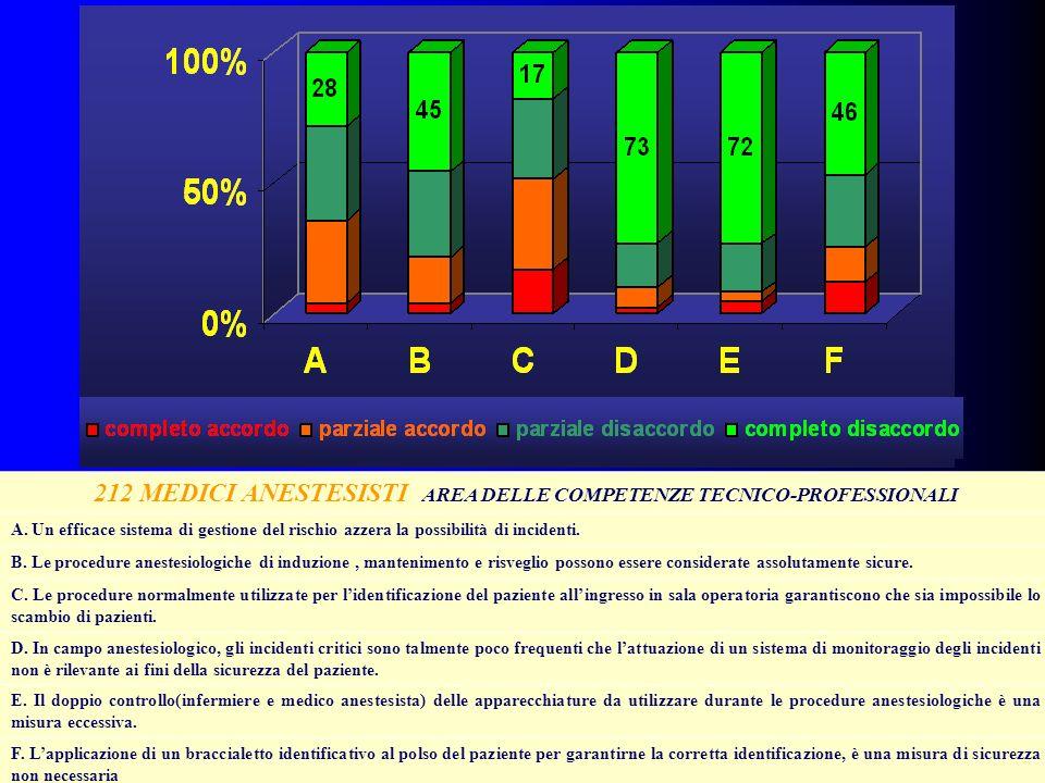 212 MEDICI ANESTESISTI AREA DELLE COMPETENZE TECNICO-PROFESSIONALI