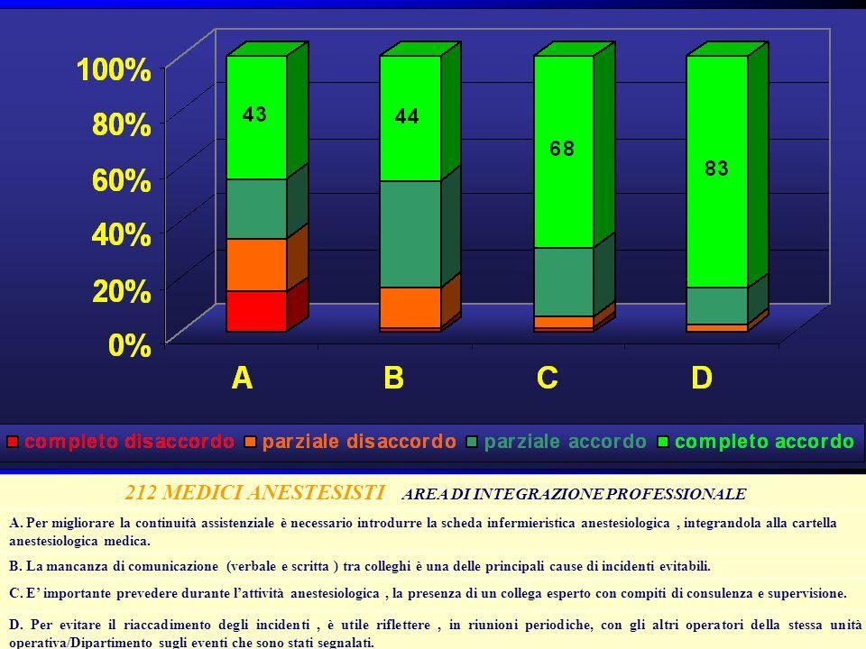 212 MEDICI ANESTESISTI AREA DI INTEGRAZIONE PROFESSIONALE