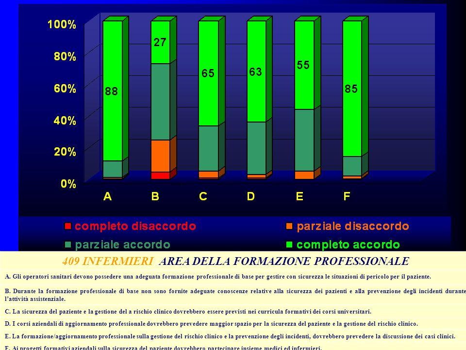 409 INFERMIERI AREA DELLA FORMAZIONE PROFESSIONALE