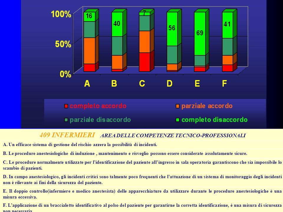 409 INFERMIERI AREA DELLE COMPETENZE TECNICO-PROFESSIONALI