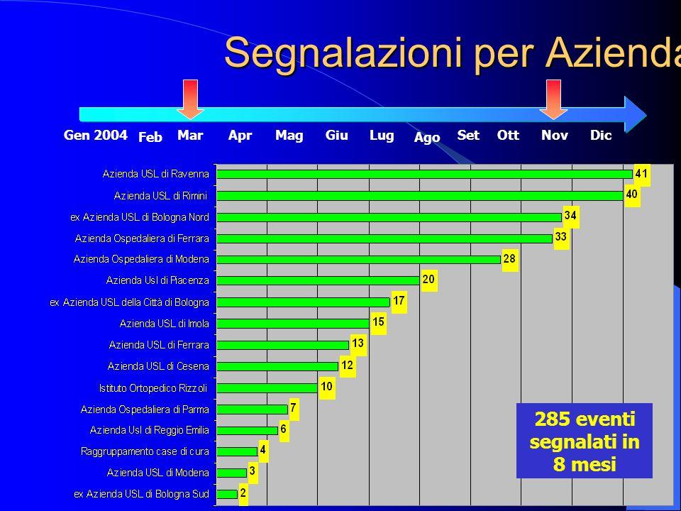 Segnalazioni per Azienda