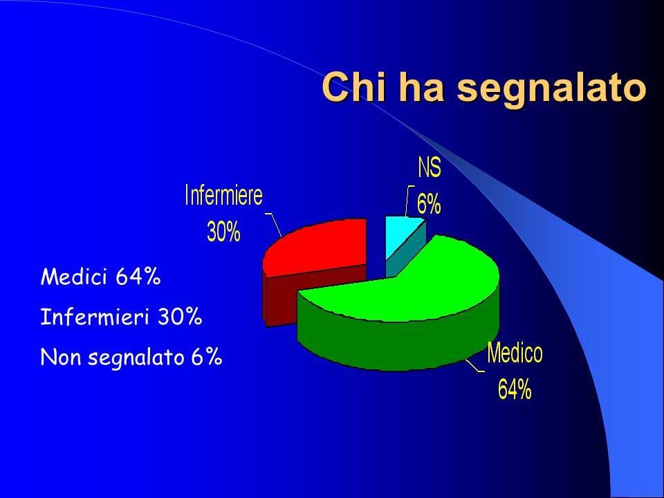 Chi ha segnalato Medici 64% Infermieri 30% Non segnalato 6%