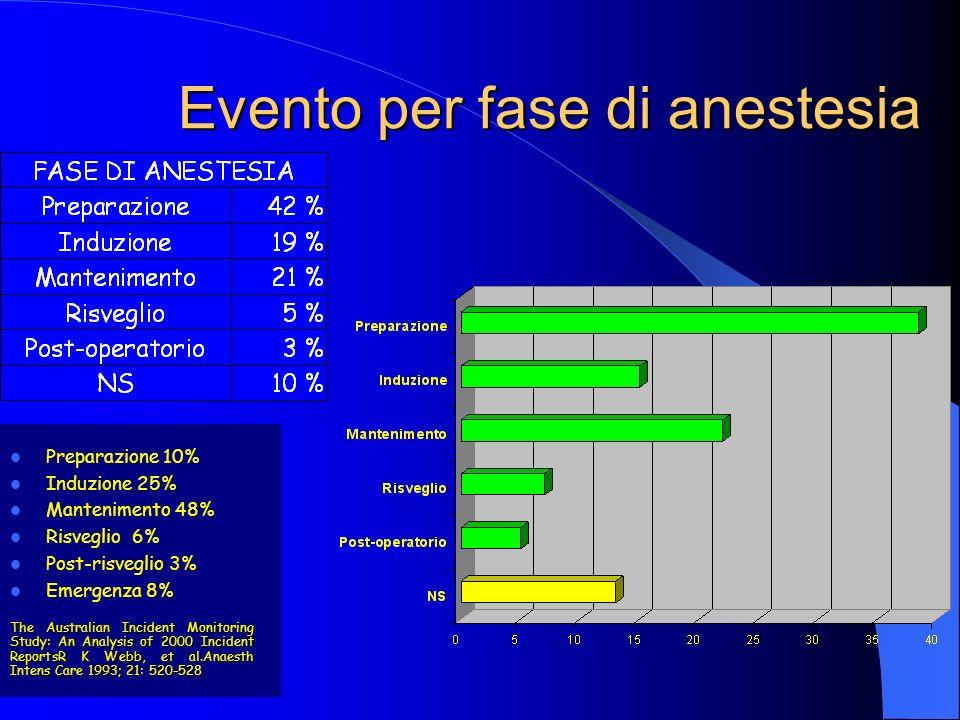 Evento per fase di anestesia