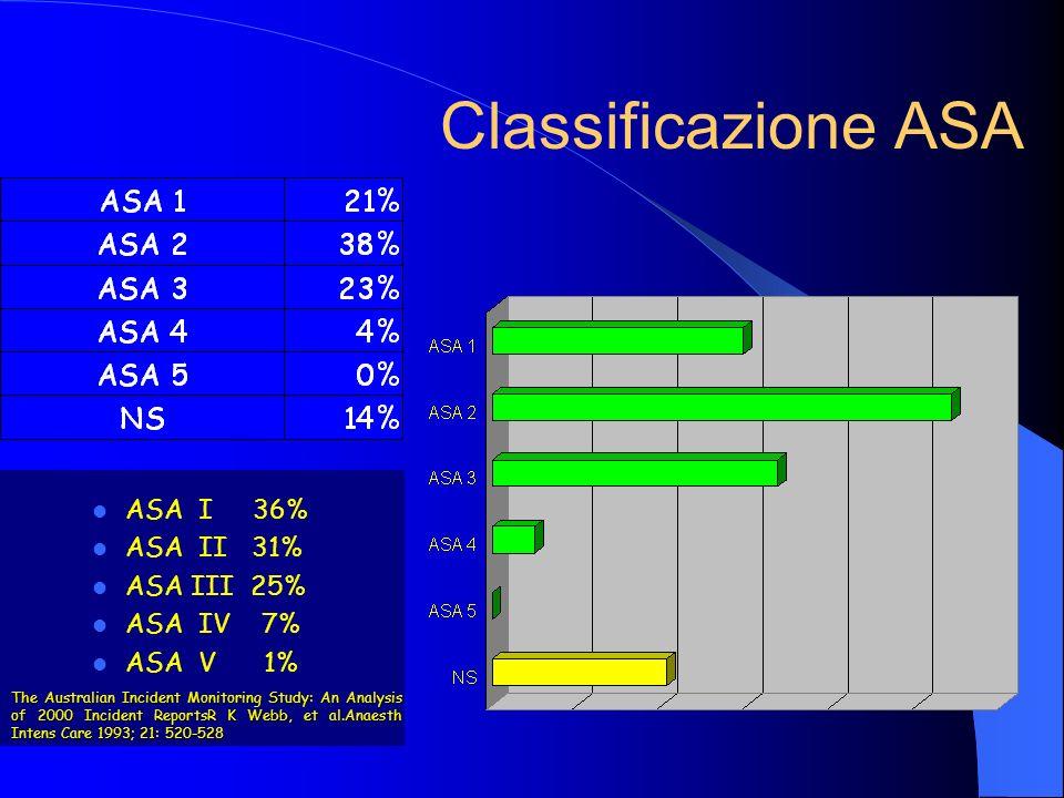 Classificazione ASA ASA I 36% ASA II 31% ASA III 25% ASA IV 7%