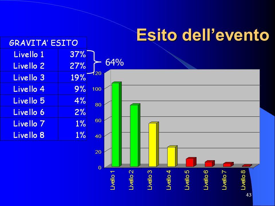 Esito dell'evento 64%