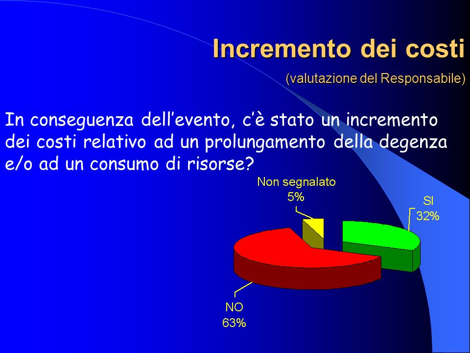 Incremento dei costi (valutazione del Responsabile)
