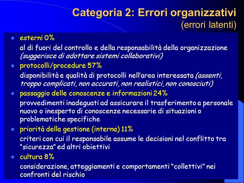 Categoria 2: Errori organizzativi (errori latenti)