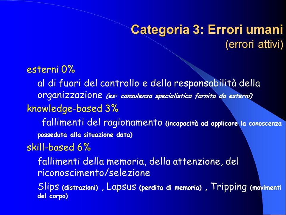 Categoria 3: Errori umani (errori attivi)
