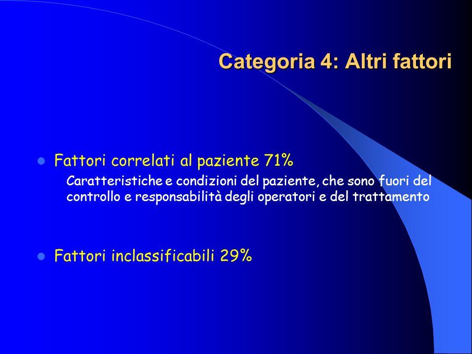 Categoria 4: Altri fattori