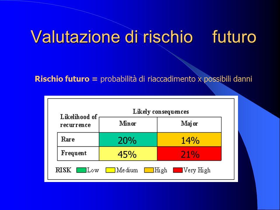 Valutazione di rischio futuro