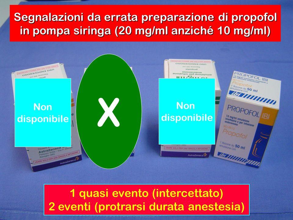 Segnalazioni da errata preparazione di propofol in pompa siringa (20 mg/ml anziché 10 mg/ml)