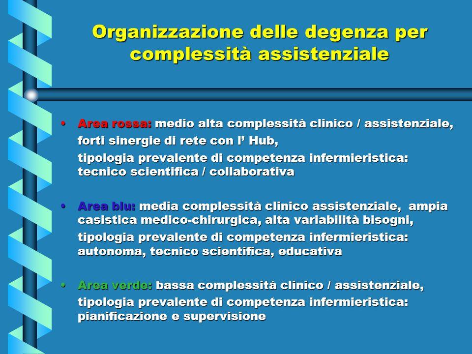Organizzazione delle degenza per complessità assistenziale