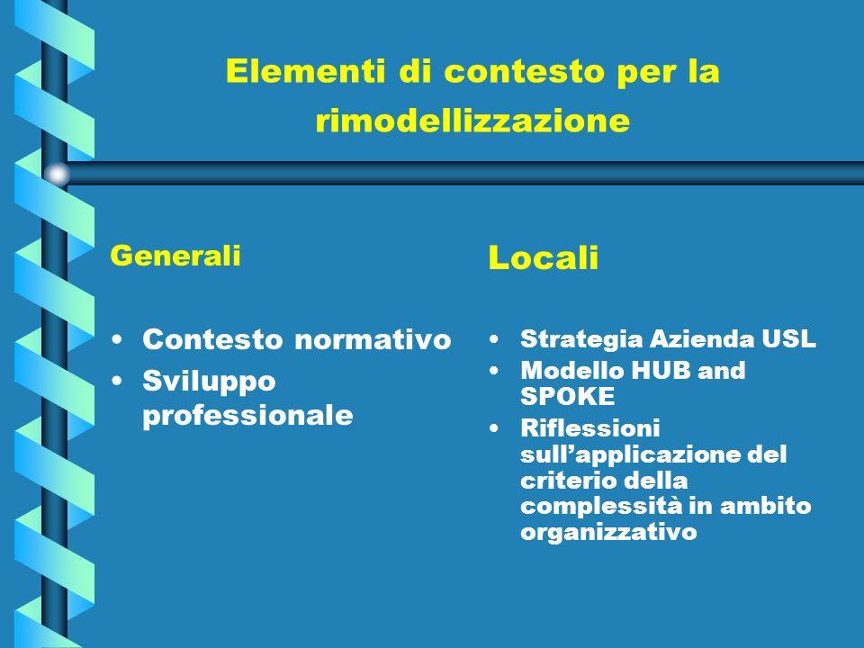 Elementi di contesto per la rimodellizzazione