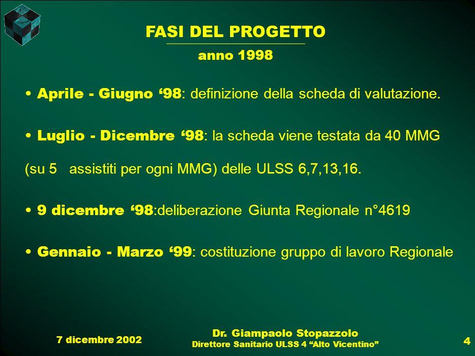 FASI DEL PROGETTO anno 1998. Aprile - Giugno '98: definizione della scheda di valutazione.
