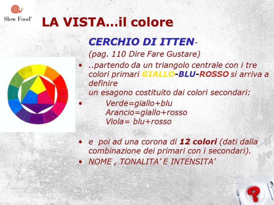 LA VISTA…il colore CERCHIO DI ITTEN- (pag. 110 Dire Fare Gustare)