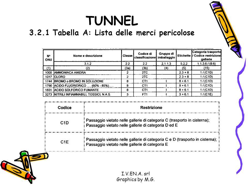 TUNNEL 3.2.1 Tabella A: Lista delle merci pericolose