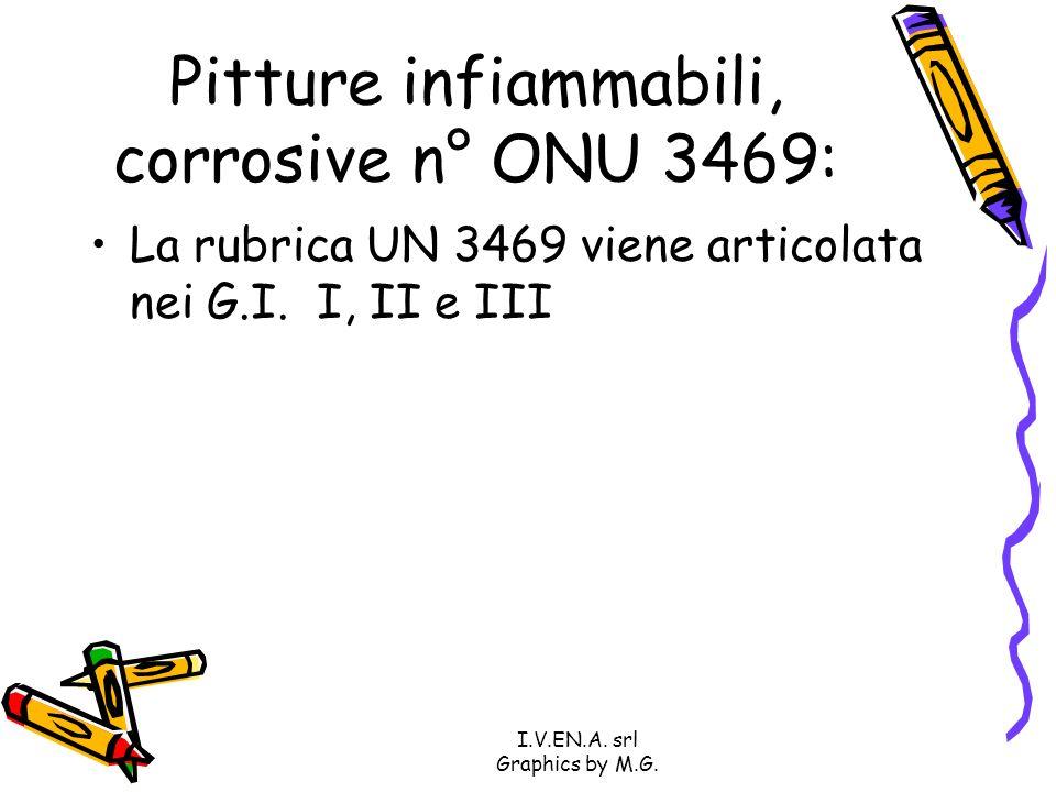Pitture infiammabili, corrosive n° ONU 3469: