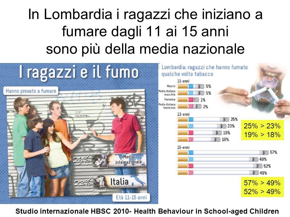 In Lombardia i ragazzi che iniziano a fumare dagli 11 ai 15 anni sono più della media nazionale