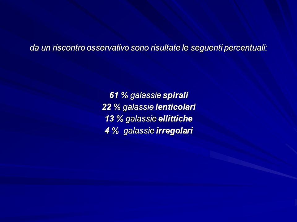 da un riscontro osservativo sono risultate le seguenti percentuali: