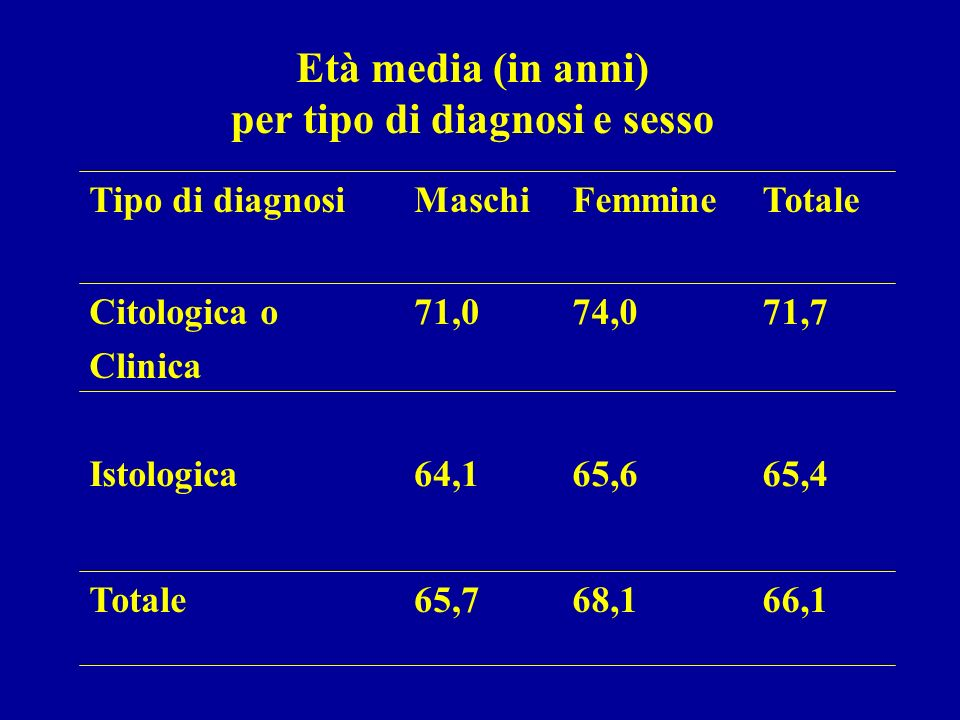 Età media (in anni) per tipo di diagnosi e sesso