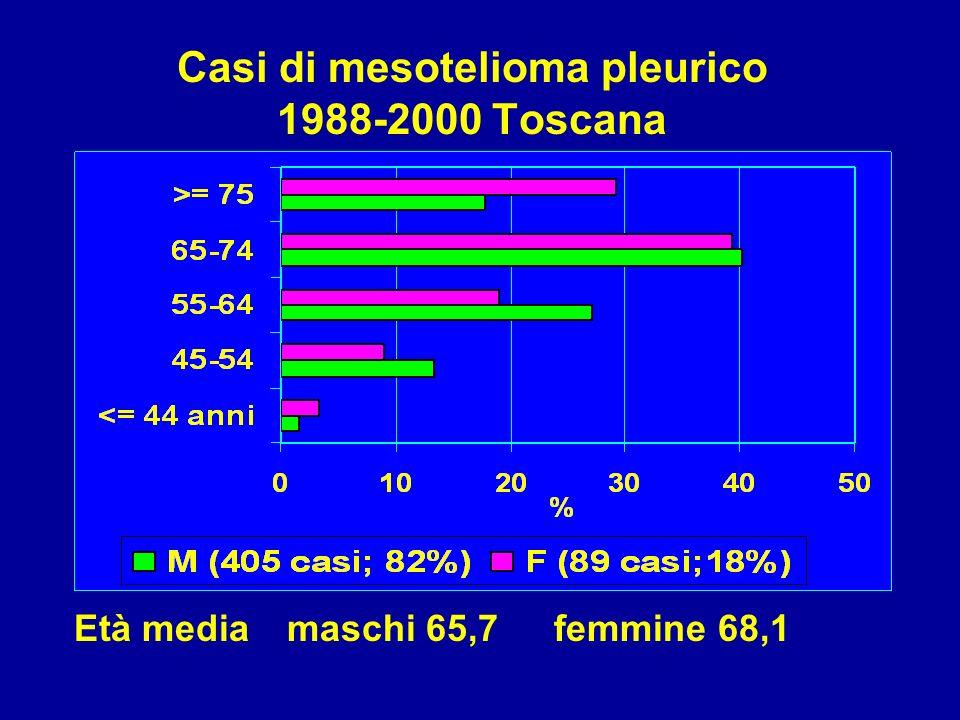 Casi di mesotelioma pleurico 1988-2000 Toscana