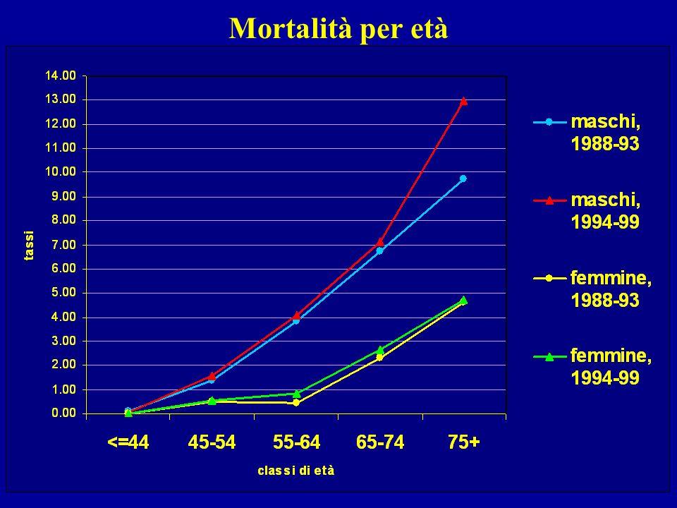 Mortalità per età