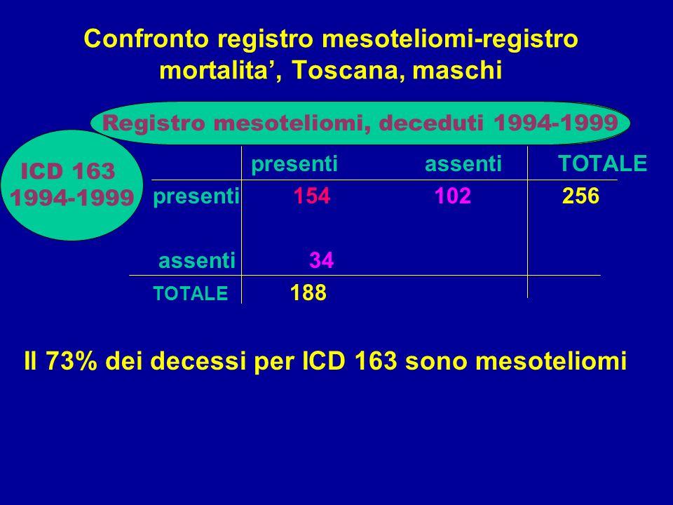 Confronto registro mesoteliomi-registro mortalita', Toscana, maschi