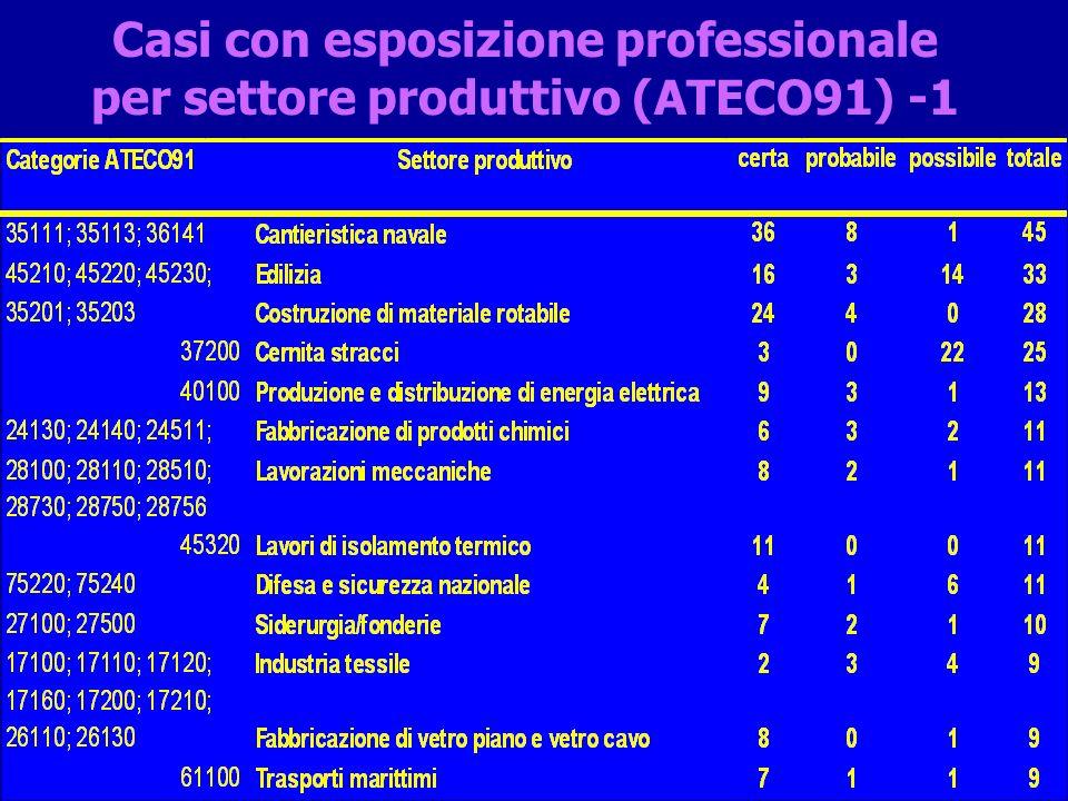 Casi con esposizione professionale per settore produttivo (ATECO91) -1