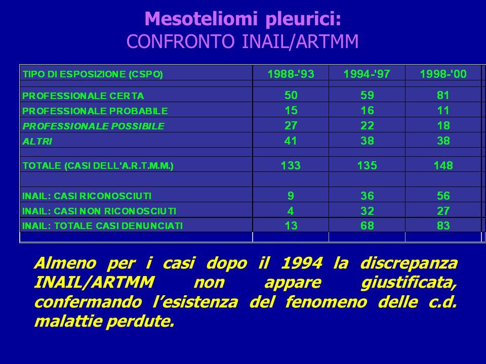 Mesoteliomi pleurici: CONFRONTO INAIL/ARTMM