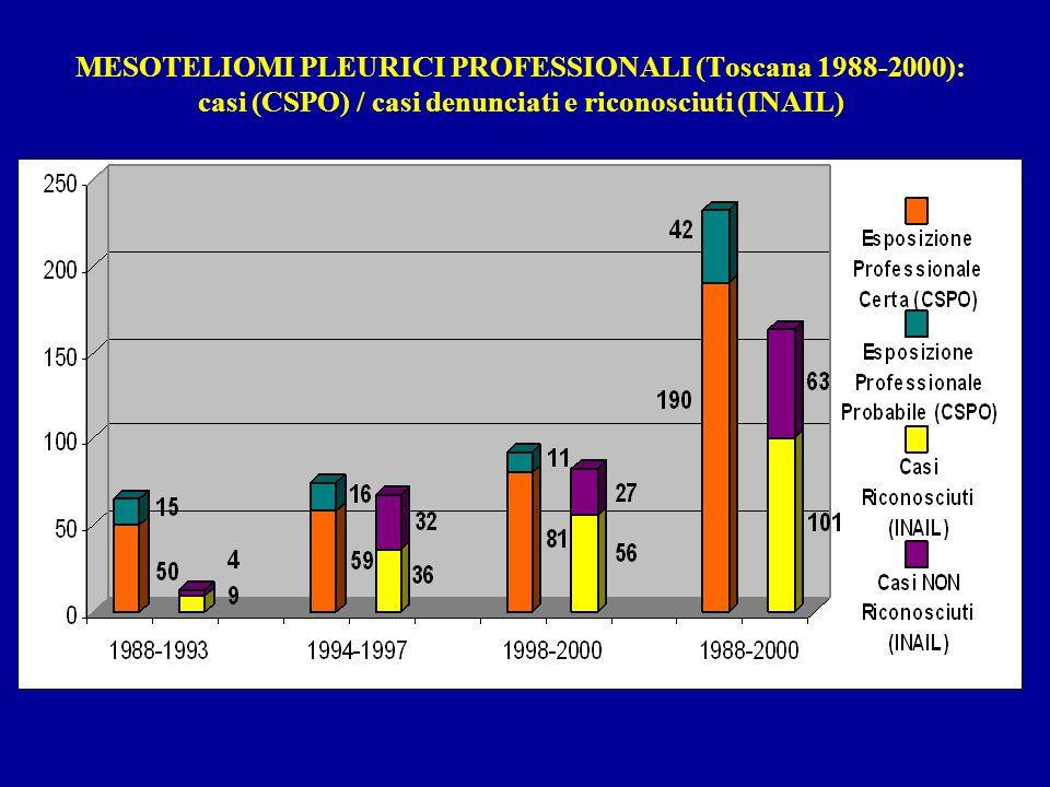 MESOTELIOMI PLEURICI PROFESSIONALI (Toscana 1988-2000): casi (CSPO) / casi denunciati e riconosciuti (INAIL)