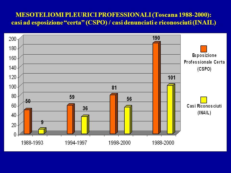 MESOTELIOMI PLEURICI PROFESSIONALI (Toscana 1988-2000): casi ad esposizione certa (CSPO) / casi denunciati e riconosciuti (INAIL)