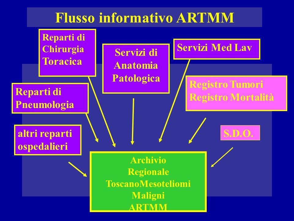Flusso informativo ARTMM Servizi di Anatomia Patologica
