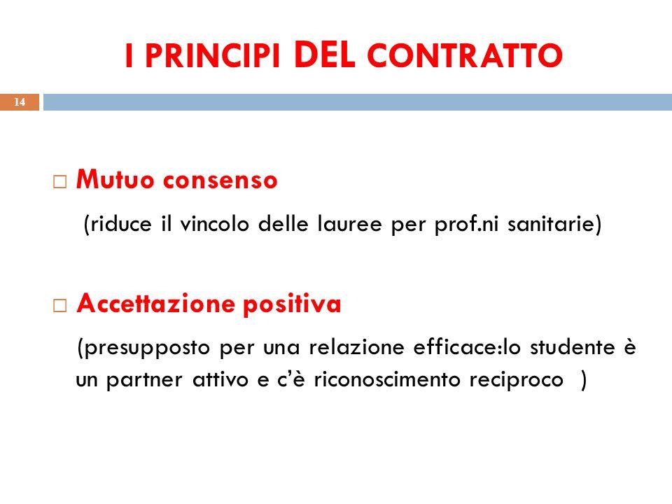 I PRINCIPI DEL CONTRATTO