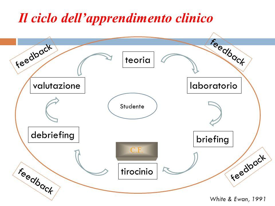 Il ciclo dell'apprendimento clinico