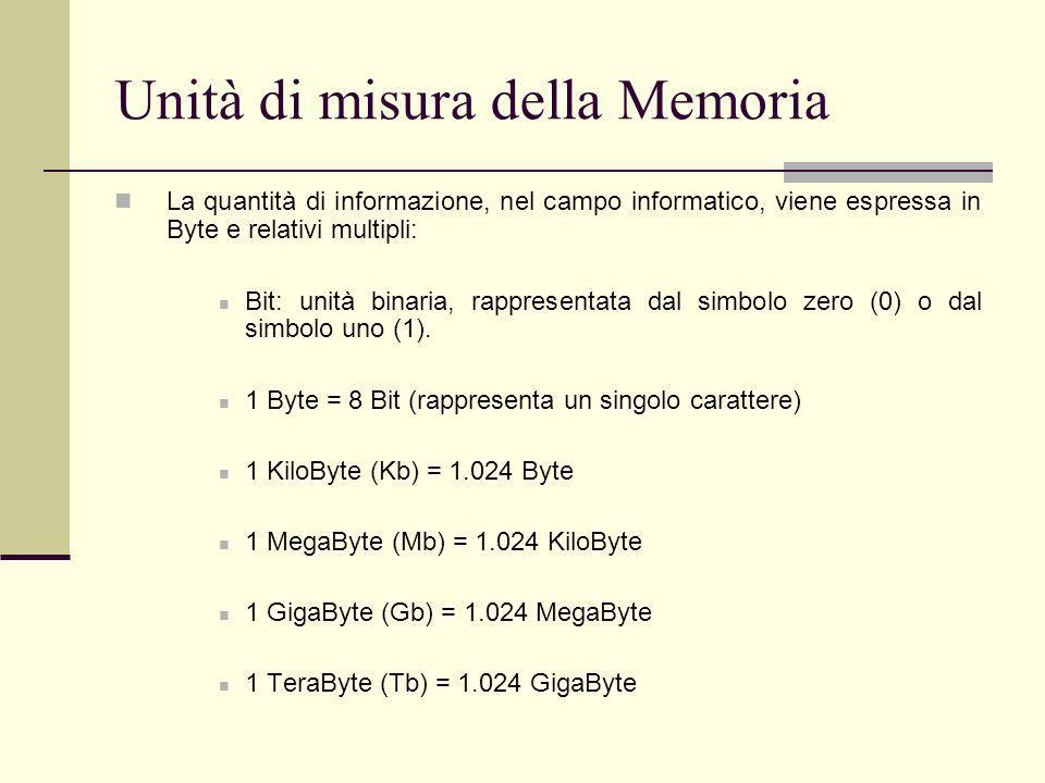 Unità di misura della Memoria
