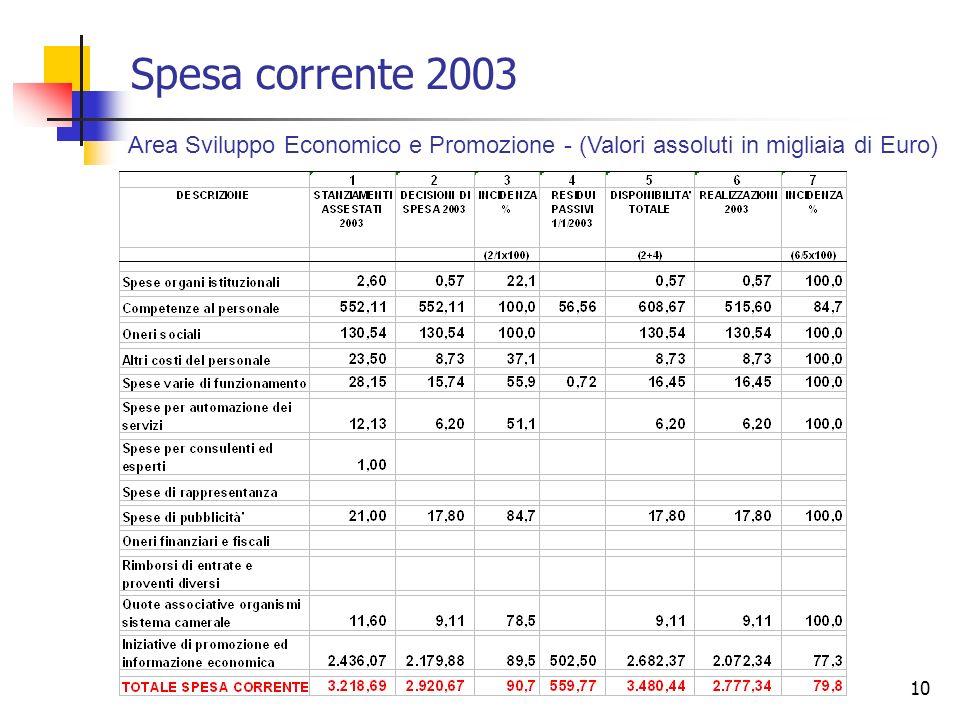 Spesa corrente 2003 Area Sviluppo Economico e Promozione - (Valori assoluti in migliaia di Euro)