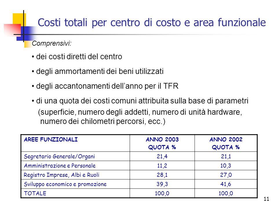 Costi totali per centro di costo e area funzionale