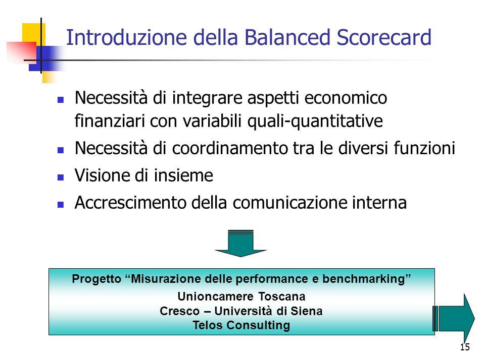 Introduzione della Balanced Scorecard