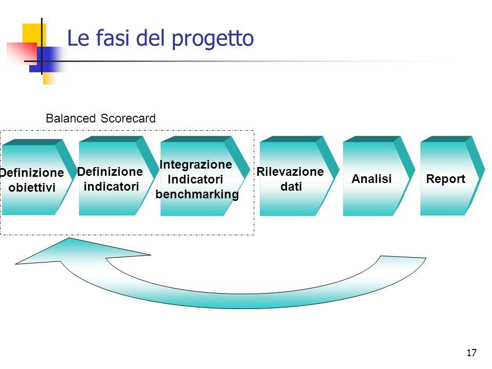 Le fasi del progetto Balanced Scorecard Definizione obiettivi