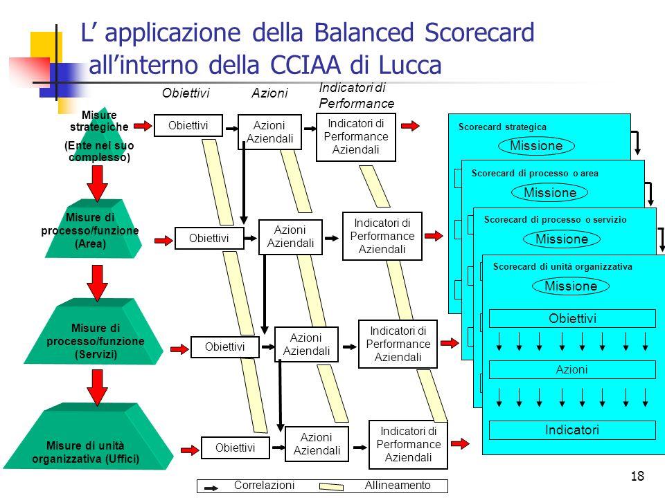 L' applicazione della Balanced Scorecard