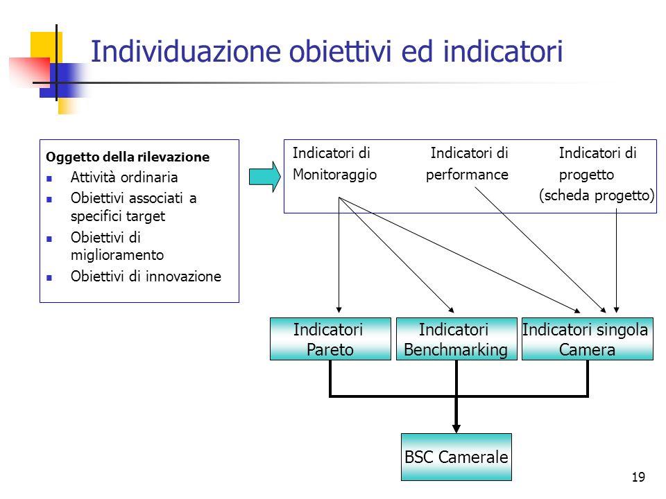 Individuazione obiettivi ed indicatori