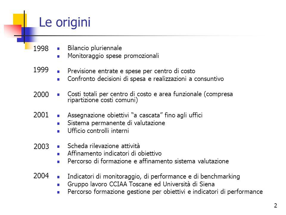 Le origini 1998 1999 2000 2001 2003 2004 Bilancio pluriennale