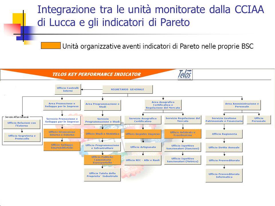Integrazione tra le unità monitorate dalla CCIAA di Lucca e gli indicatori di Pareto
