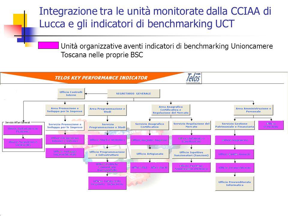 Integrazione tra le unità monitorate dalla CCIAA di Lucca e gli indicatori di benchmarking UCT