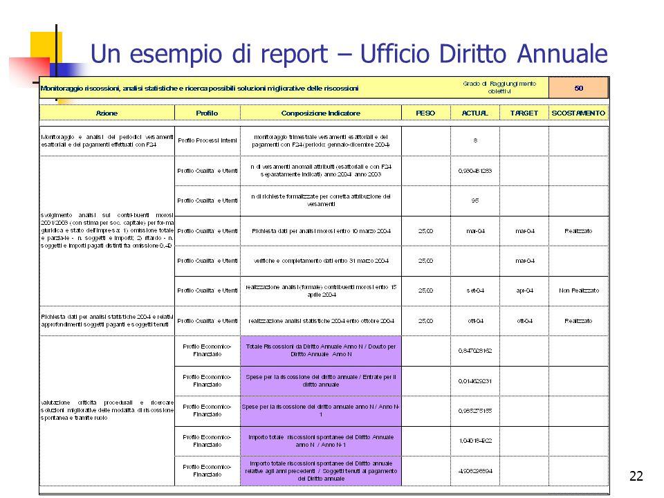 Un esempio di report – Ufficio Diritto Annuale