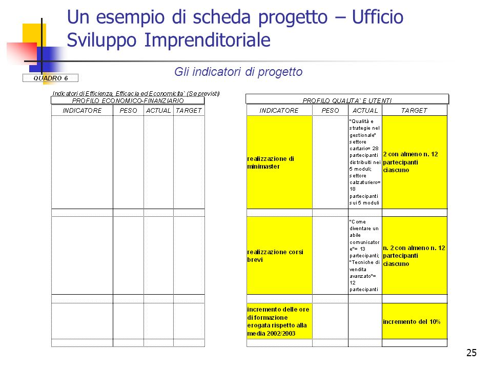 Un esempio di scheda progetto – Ufficio Sviluppo Imprenditoriale