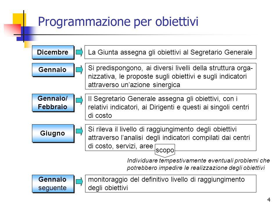 Programmazione per obiettivi